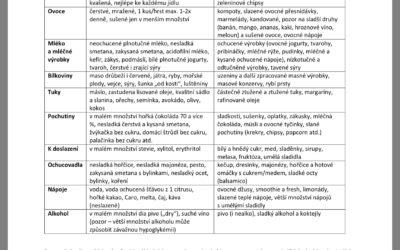 Krejčí (2018) Letáček pro pacienty – Strava vléčbě cukrovky: co jíst ačemu se nejlépe vyhnout?